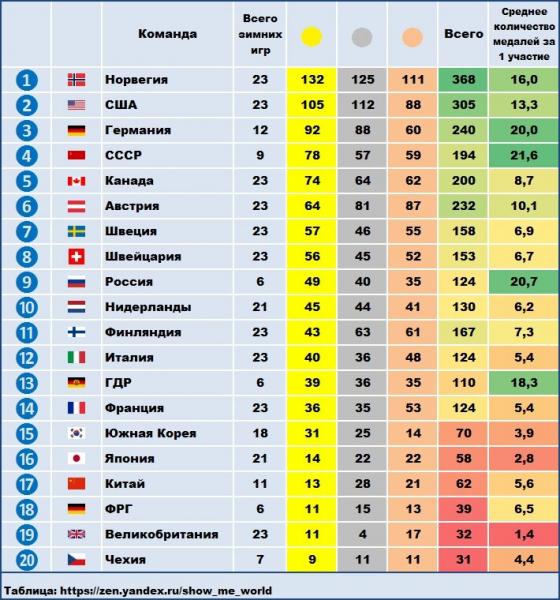 Топ-20 стран по количеству медалей в зимних Олимпийских играх