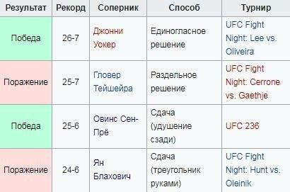 Никита Крылов – один из лучших полутяжеловесов UFC