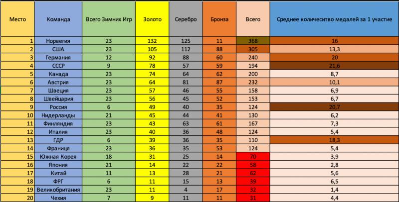 Топ стран по количеству медалей в Зимних Олимпийских Играх