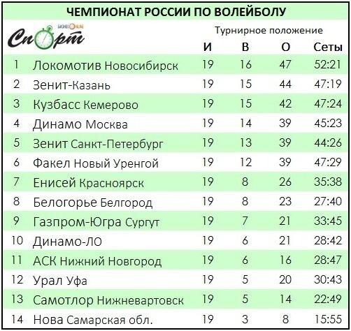 Волейбольный ЧР. Итоги регулярки, расписание и участники раунда плей-офф