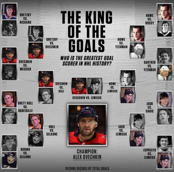 Овечкин признан величайшим снайпером НХЛ по версии читателей NBC