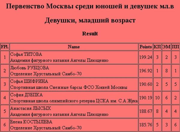 Две Чемпионки России 2020 года в своих домашних видео