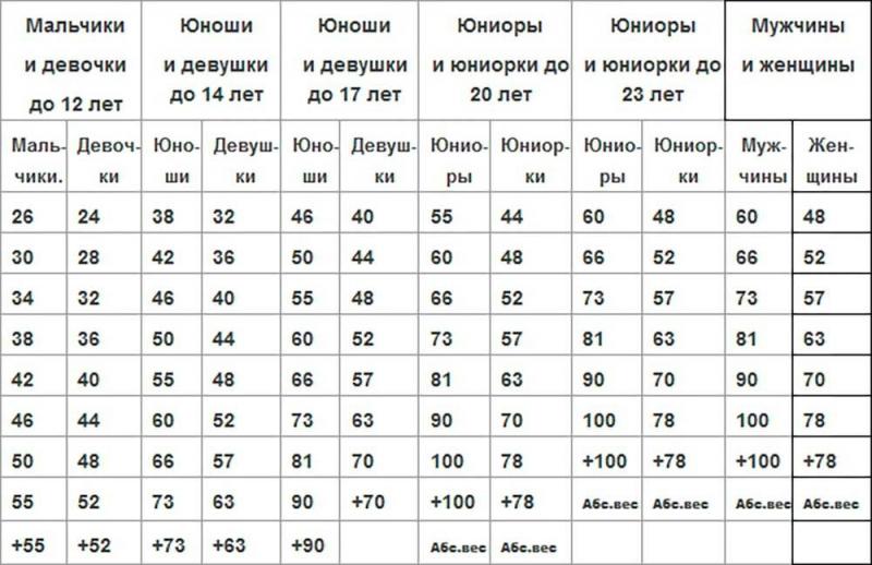Весовые категории в дзюдо