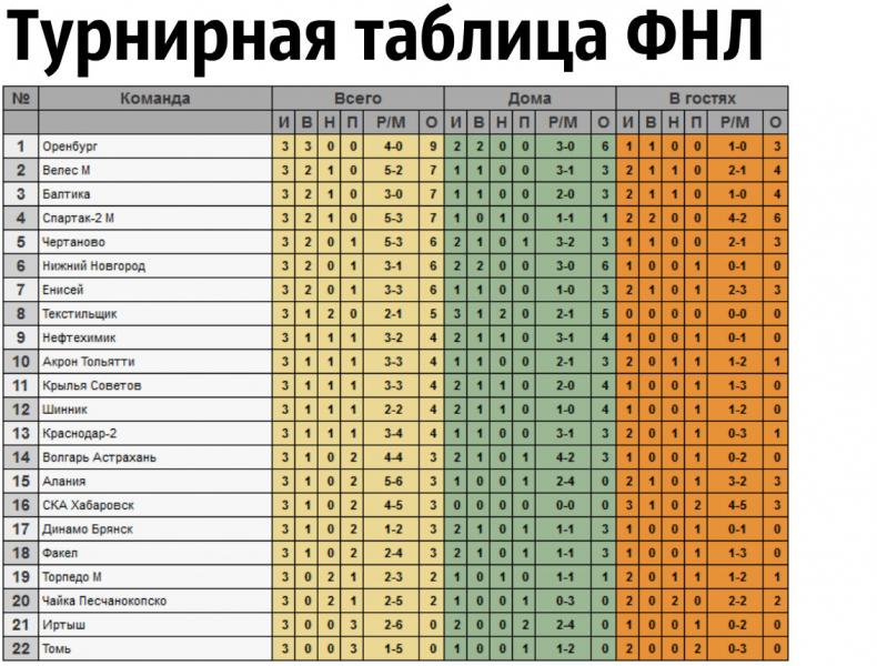 Молодой гол «Чертаново» и зона вылета для «Торпедо»: Итоги 3 тура ФНЛ