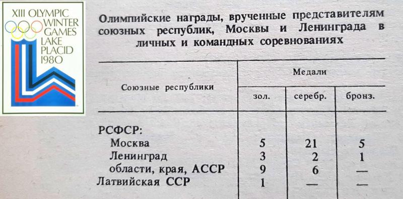 Какая союзная республика выигрывала Олимпиады от имени СССР