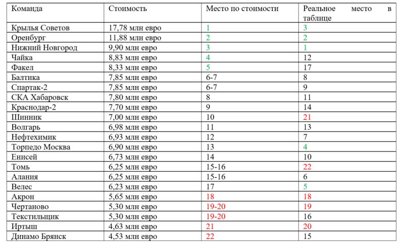 Стоимость составов команд ФНЛ. Сравнительный анализ цены и качества игры