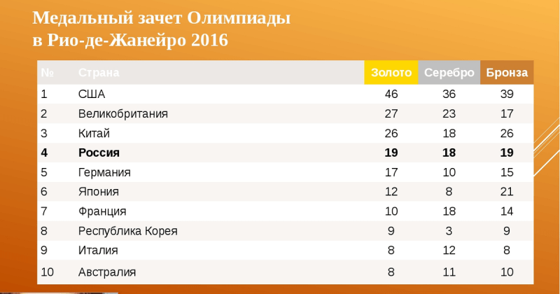 Страны, в которых проходили последние 10 летних олимпиад