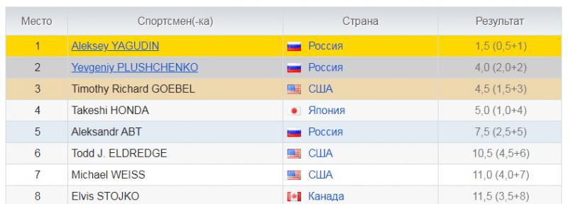 Победа Ягудина на олимпиаде 2002 года. Как это было